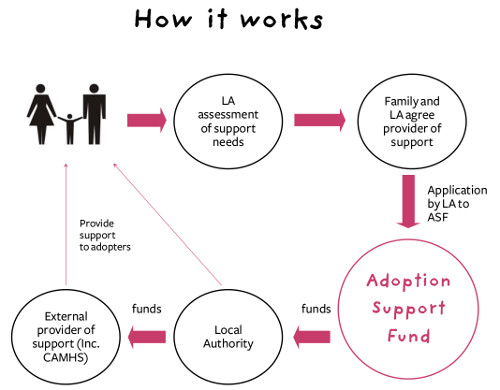 Adoption Support Fund process