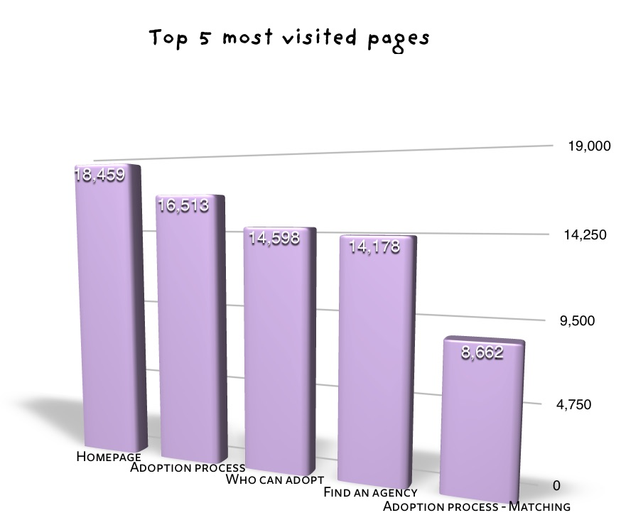 Top 5 most visited pages