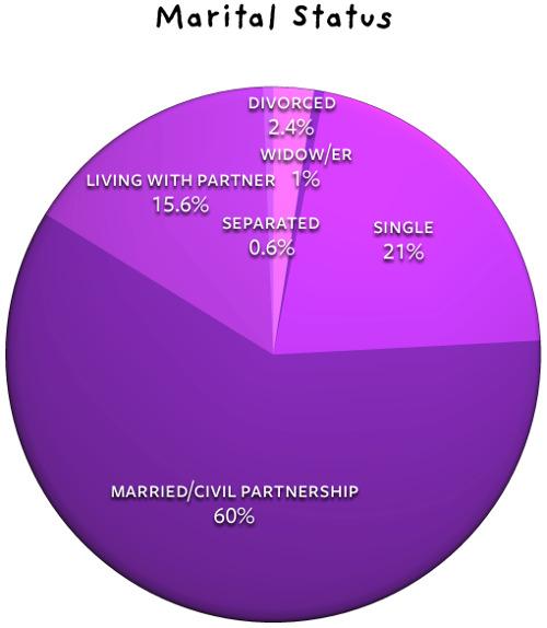 marital status uk options binary